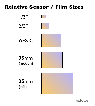 James Tauber : Sensor Sizes